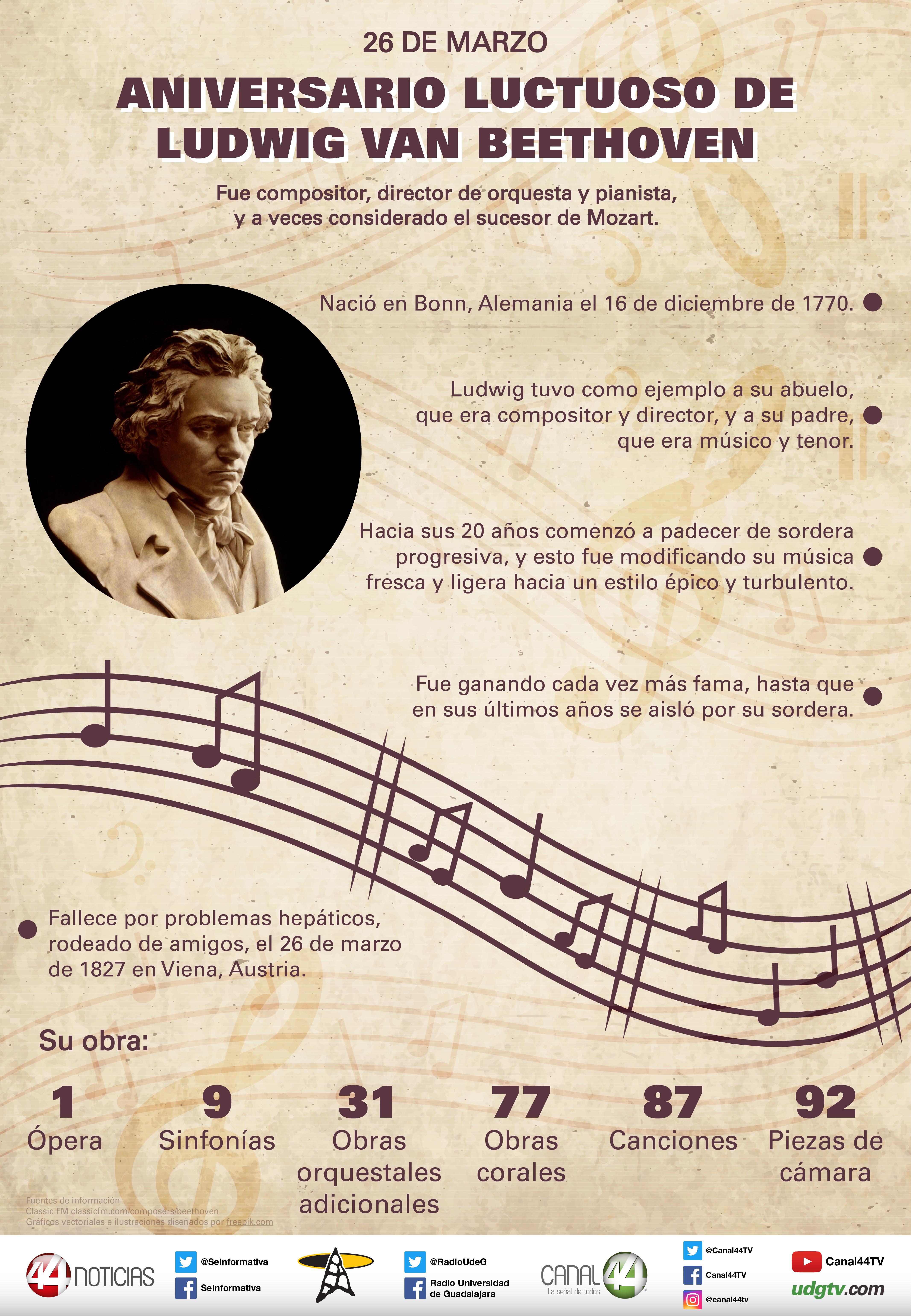 Infografía Conmemoramos El Aniversario Luctuoso De Beethoven Udgtv