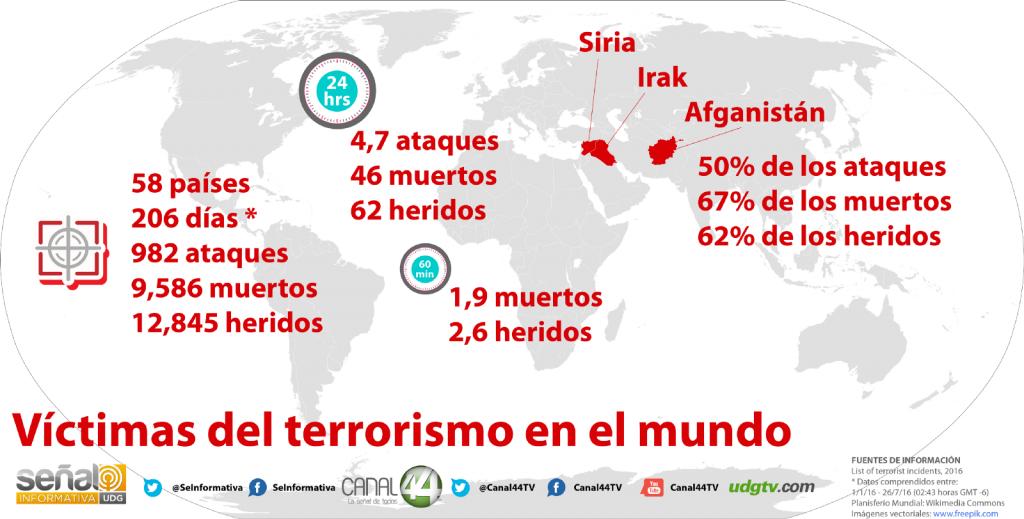 Víctimas de Terrorismo en el Mundo